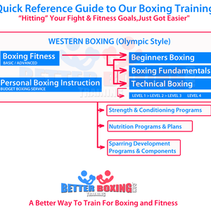 Better-Boxing-Training-Flow-Chart